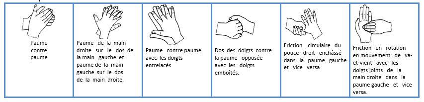 SANIGEL protocole EN 1500 de lavage des mains